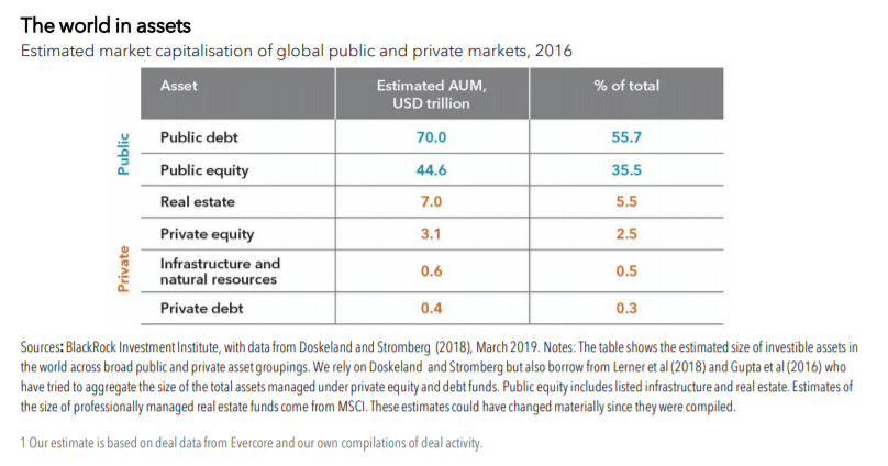 Size of public and private markets: BlackRock